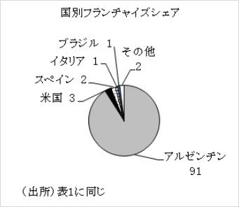 フランチャイズシェア(図)