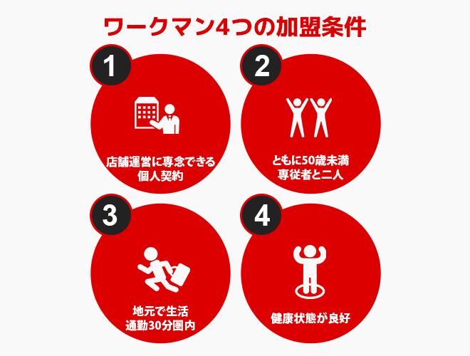 4つの加盟条件